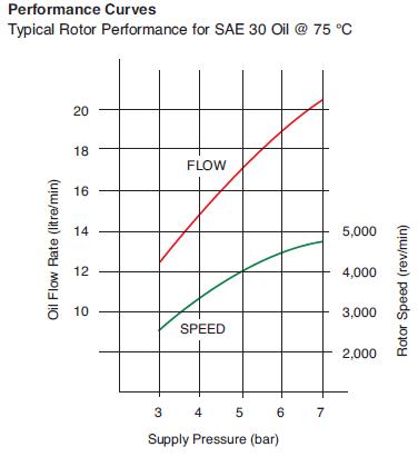 Mann FM200 Centrifuge Flow Chart