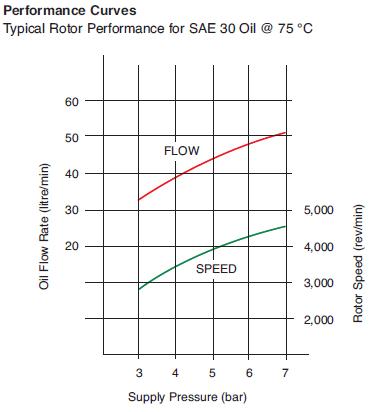 Centrifuge Flow Chart