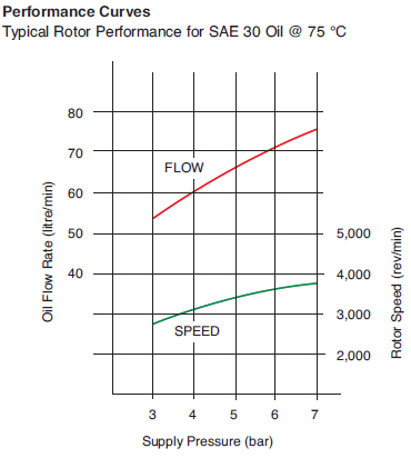 Mann FM600 Centrifuge Flow Chart